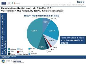 pon-presentazione_linea-1_gli-investimenti_delle_mafie-page-013