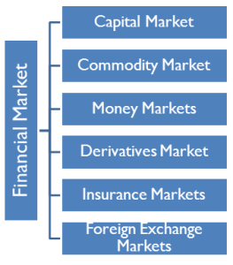 Financial-Market
