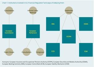Istituzioni Europee coinvolte nella regolamentazione del mercato finanziario