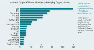 Nazionalità dei lobbisti finanziari