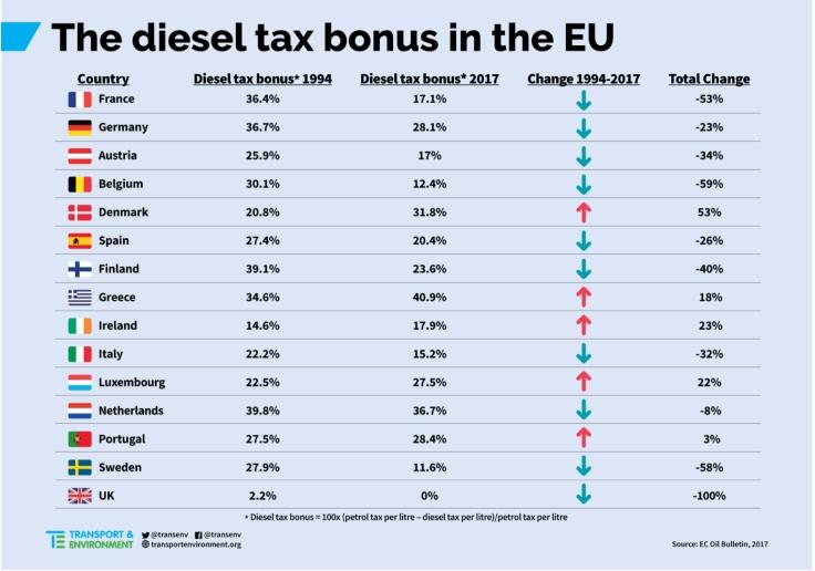 Diesel tax bonus