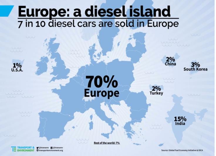 EU L'isola del diesel