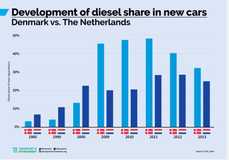 Evoluzione quota mercato diesel Danimarca vs Olanda