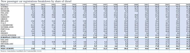 quota mercato auto diesel