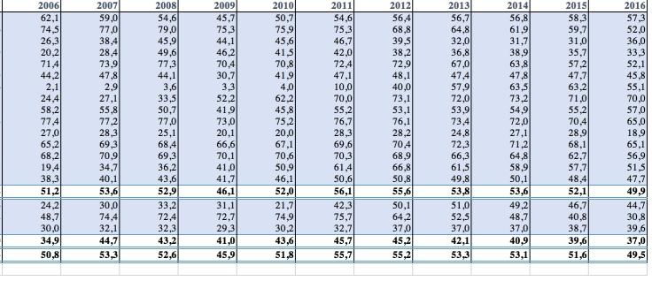 quota vendite diesel in EU