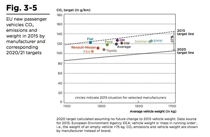 Target emissioni CO2:peso produttori