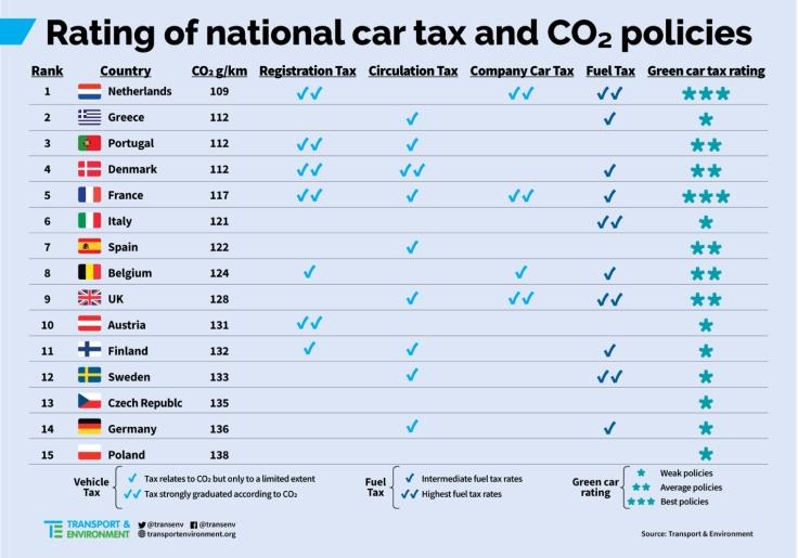 Tassa nazionale sui veicoli diesel