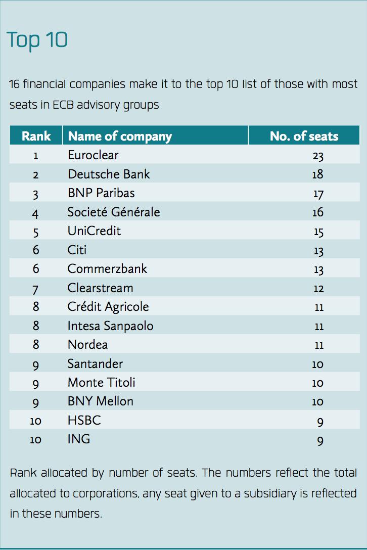 Principali attori finanziari presenti nei gruppi di consulenza della BCE