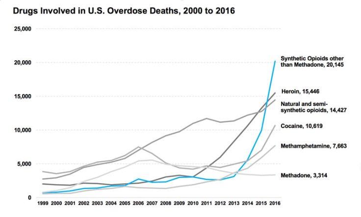 overdoses statistics 2016
