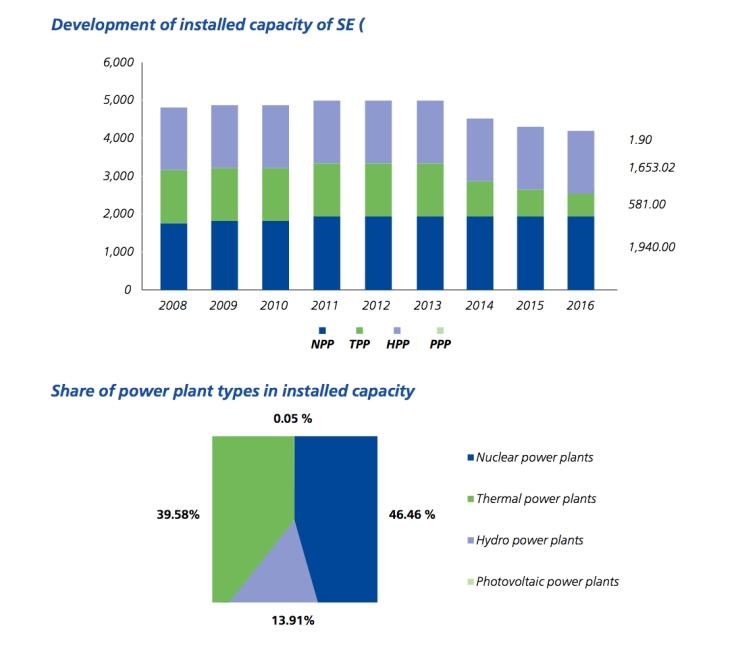 Sviluppo della capacità installata