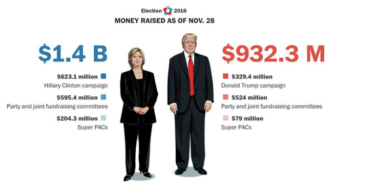 2016-presidential-campaign-spends