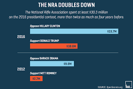 NRA expending targets