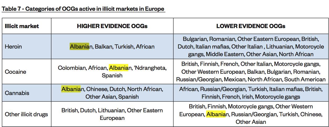 4678984fbc I criminali albanesi, al pari di quelli italiani, dei nigeriani e degli  spagnoli, sono entrati nel gotha del narcotraffico, ottenendo il  riconoscimento ...